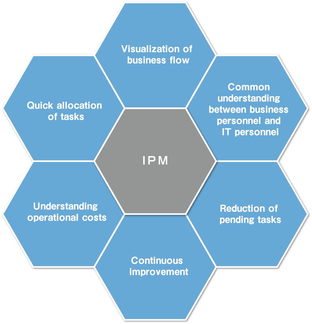 Infinity process management software product primagestinc by incorporating infinity rule manager irms rule engine users can control the process with their own words in a natural language pooptronica Image collections
